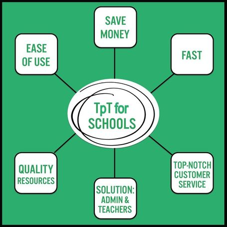 Learn how TpT for Schools can be an amazing solution for quality curriculum for any school or district.